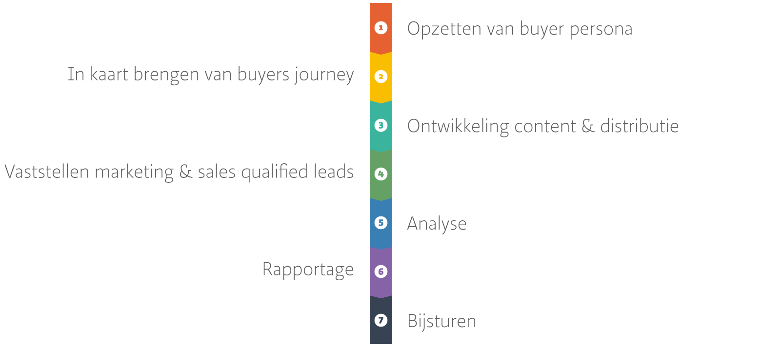 buyers-journey-desktop