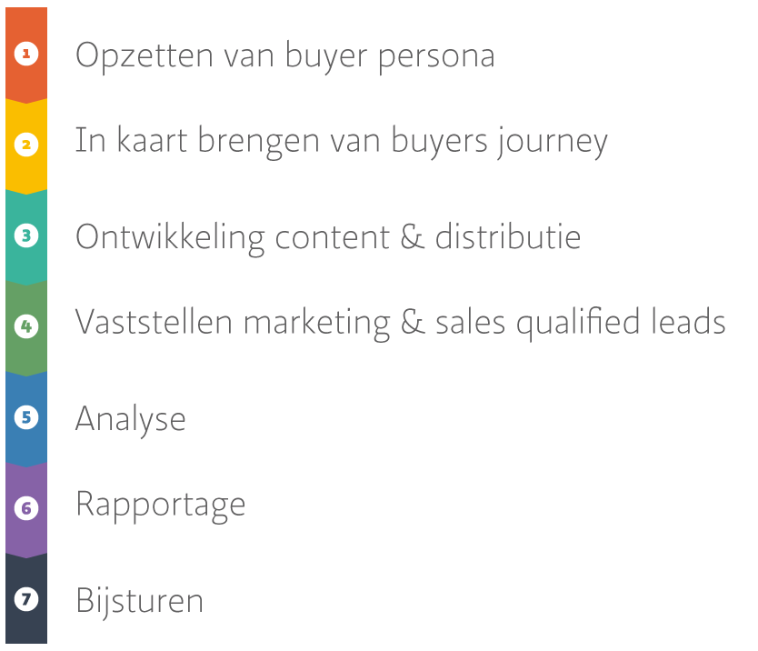 buyers-journey-mobile