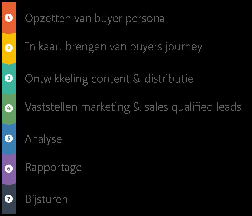 buyers-journey-mobile