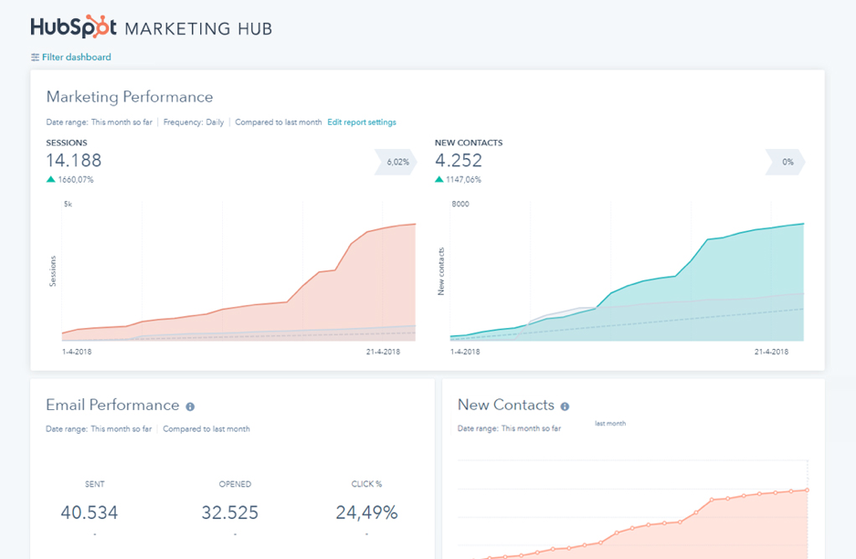 HubSpot Marketing Dashboard
